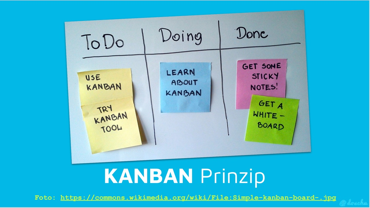 Projekte planen mit Kanban Prinzip